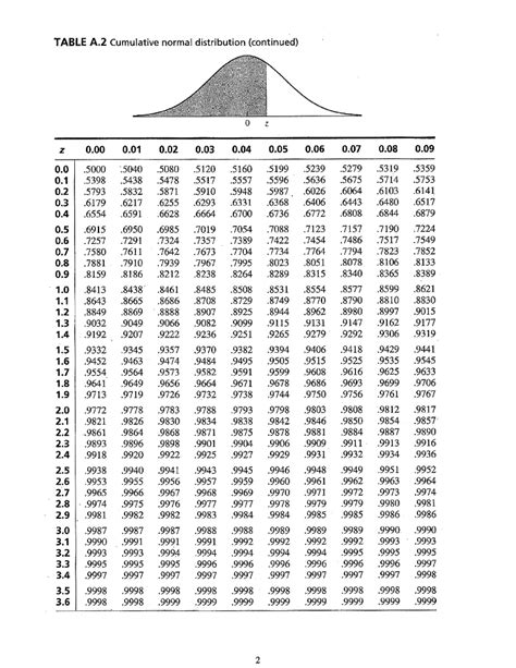 How To Use Z Table by Usage Of Z Table 1 Assuming A Normal Distributio