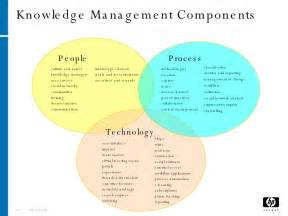knowledge management in the real world
