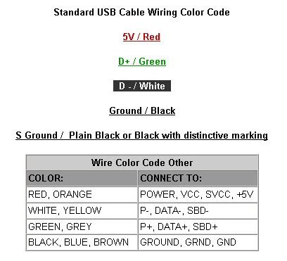 usb wire color code 28 images color code of a usb and