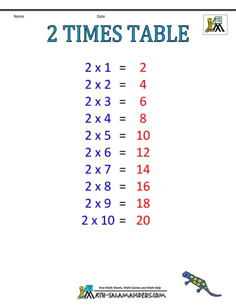 2 in 1 table times table chart 1 6 tables