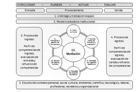 Modelo Curricular Basado En Procesos c 243 mo mejorar la calidad de la educaci 243 n desde el enfoque