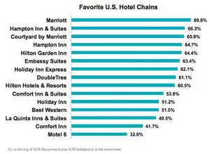 hotel chain new market study finds marriott is america s