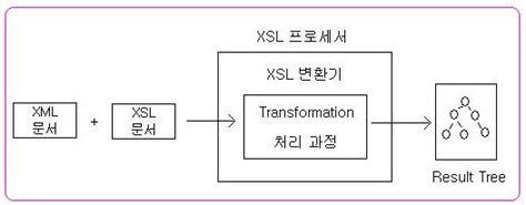 Xsl Pattern Language | 잡다한 이야기 xsl extensible stylesheet language