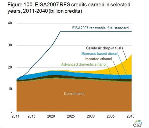 administration attacks renewable energy ethanol a victim of change as gasoline sales flatlined