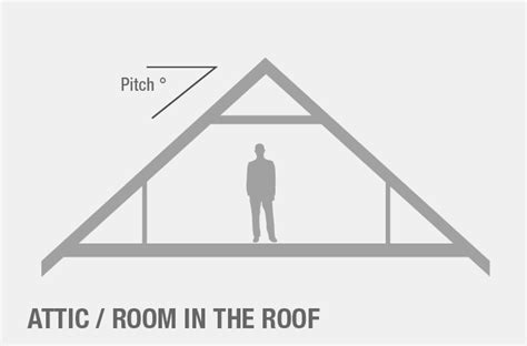 Attic Truss Room Size by Attic Roof Trusses Designs