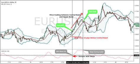swing trading system bollinger bands swing trading system mimevagebasoh web