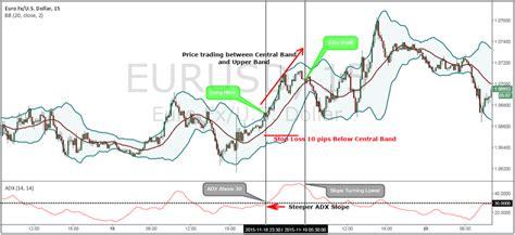 intraday swing trading strategies advanced forex strategiesadx and ichimoku strategy