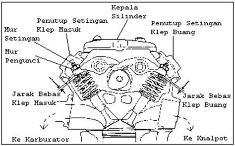 Kunci L 17mm otomotif smk pgri 1 sidoarjo cara penyetelan klep motor