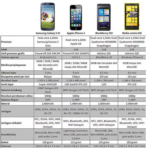 lumia 520 masih menjadi windows phone terlaris dunia daftar harga hp windows phone 8 terbaru terlaris 2013
