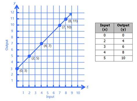 pattern line graph fifth grade differences in additive multiplicative