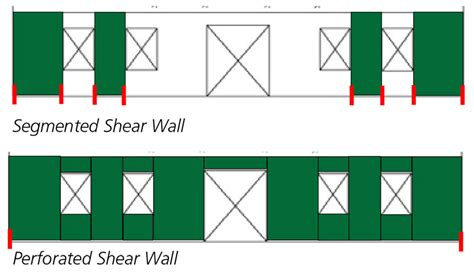 Perforated Wood Shear Wall Design Example