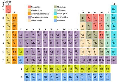 tavola periodica con numeri di ossidazione da stare imena za nove elemente 171 photon tide