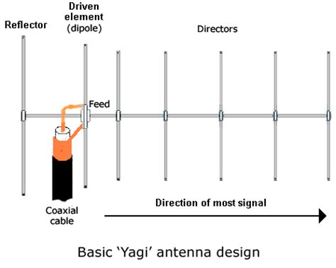 boat radio antenna lifier i 7800 block diagram i free engine image for user manual