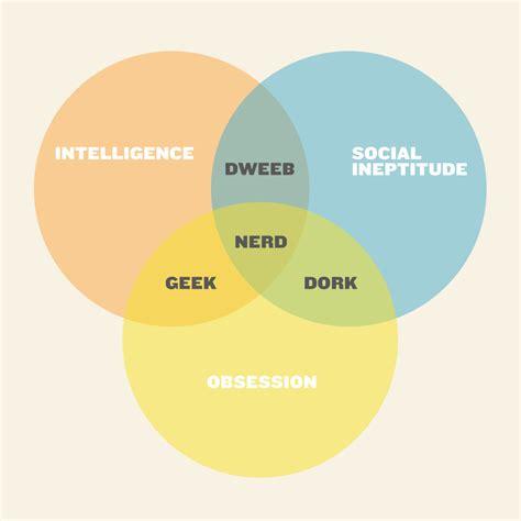 venn diagram of dweeb dork and pin by kwanmanee h on education