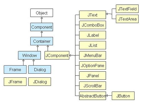 swing hierarchy in java creating gui components using java swing tutorial