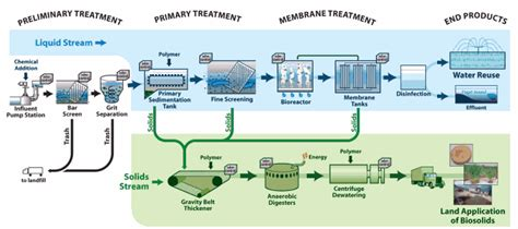 design criteria of wastewater treatment plant effluent treatment plants