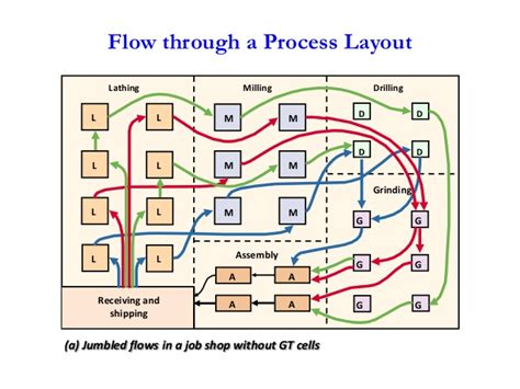 store layout jobs product processlayout 1