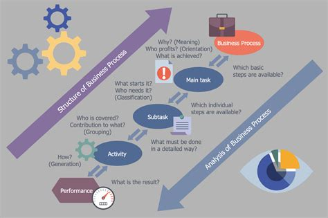 business workflow analysis business process workflow diagram