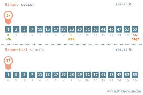 Average Running Time Of Linear Search Algorithm Algorithms Aol On Emaze