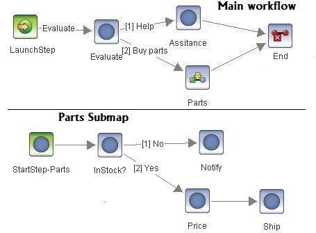 projectwise workflow visio import exle bpmn diagram with sub process