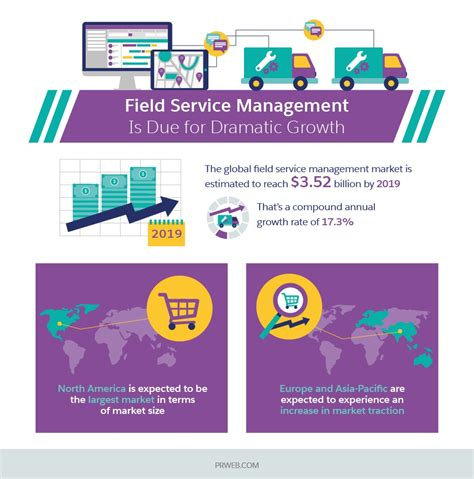mobile service manager what is field service management and why you should care