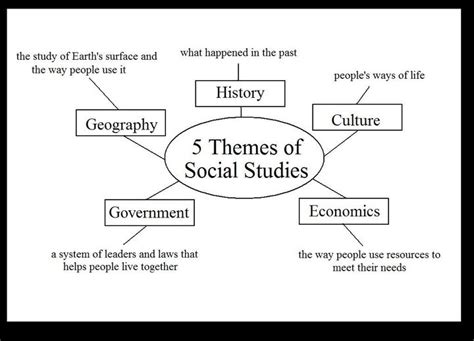 themes research definition tips for an application essay what is social research