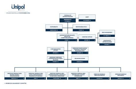 www unipol management gruppo unipol