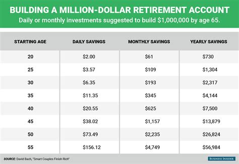 how much money does it take to retire comfortably how much money you need to save each day to become a