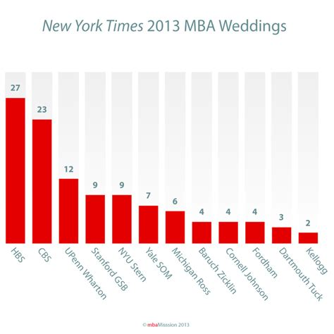 Nyu Mba Admissions Events by Business School Admissions Mba Admission