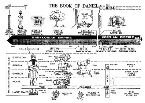 libro timeline activity book timeline of the book of daniel book of daniel the book of daniel libro de
