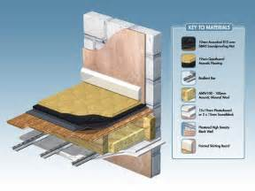 Soundproofing a floor with r10 and quietboard floating floor solution