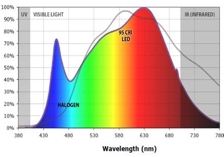 led light bulb spectrum cri quality of light explained norming lighting