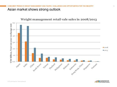 weight management statistics consumer trends in weight management in asia pacific