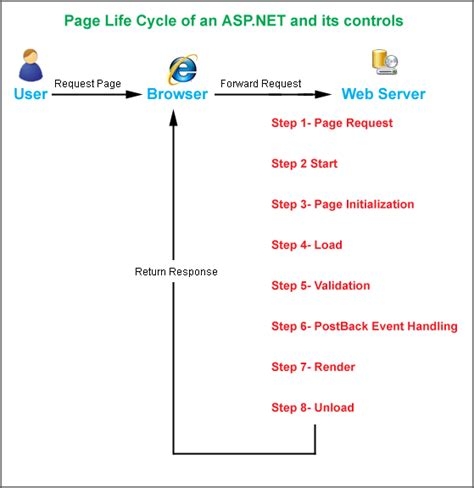 asp net diagram understanding the page cycle of an asp net and its