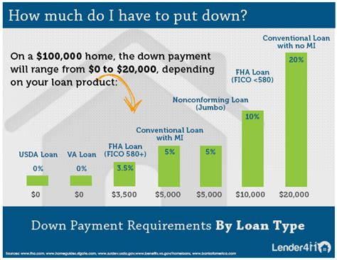 do you have to put a downpayment on a house lender411 com infographics list