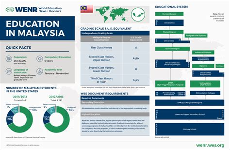 Mba In Accounting Malaysia by Malaysia Education Blueprint Bm Images Blueprint Design