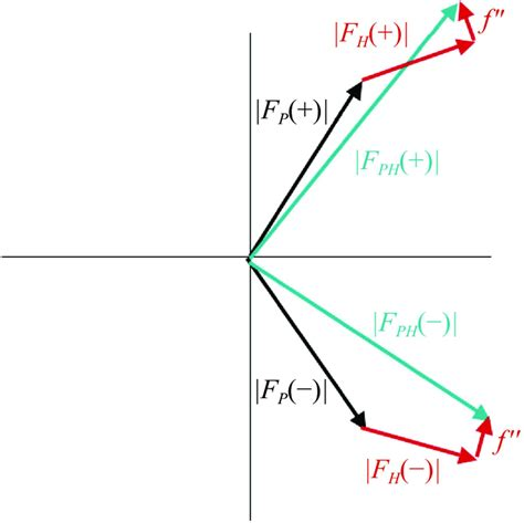 acta crystallographica section d iucr the phase problem
