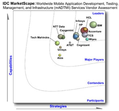 Idc Global Mba by Ibm Mobile Consulting Services Enterprise Mobile Solutions