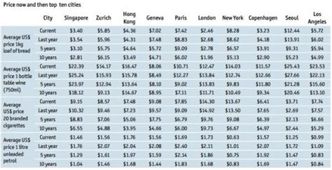 Ie Mba Living Costs by 6th Most Expensive City Dublin At 24 And Brussels