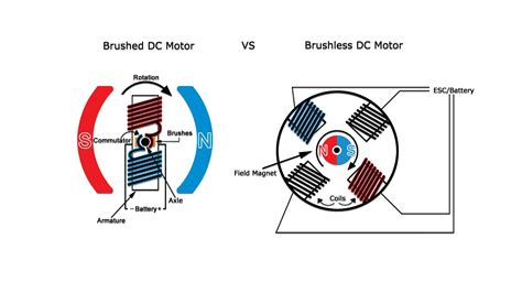 brushless vs brushed motor differences between brushed and brushless motors a