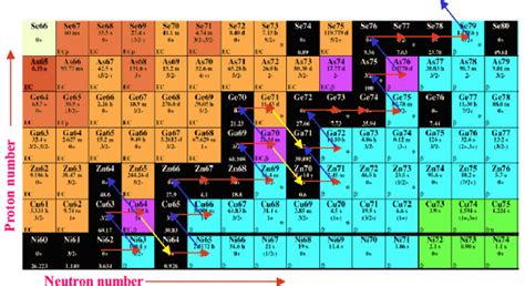 isotopes of various elements