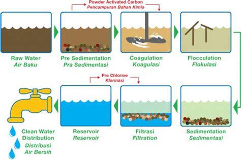 Harga Pac Kimia bahan kimia penjernih air magnapam nusantara