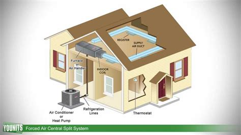 Home Hvac Design Guide by How Forced Air Central Split Systems Work Younits Com