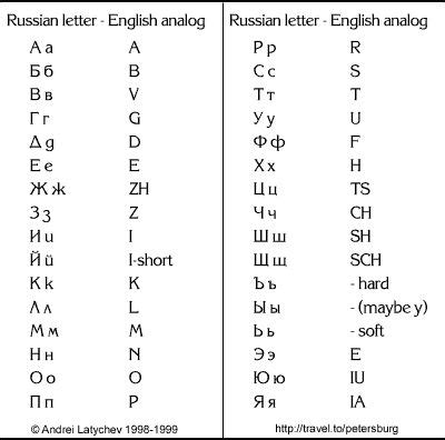 printable russian letters russian alphabet chart russian alphabet to english
