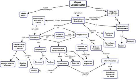 imagenes de mapas mentales sobre la familia cmap cmap software
