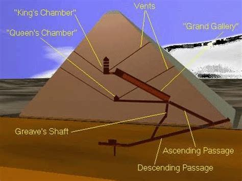 secrets mysteries of the world secrets of the egyptian pyramids history of mankind