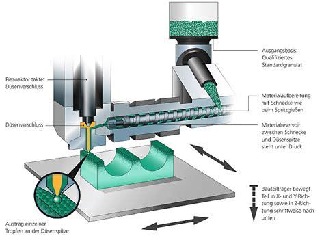 recicladora de plastico para fibra system freeformer arburg