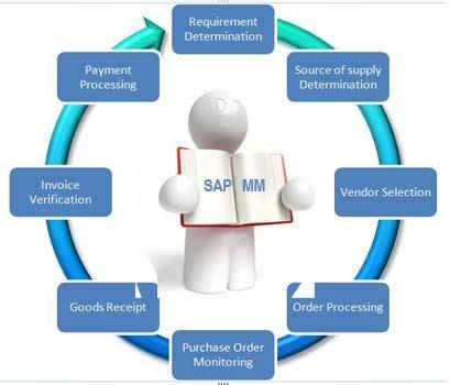 what is sap mm sap material management module sap sap mm online training best sap mm training institute in
