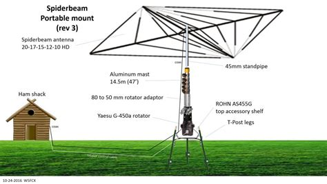 Paket Antena Yagi 25 how i manage my mast and spiderbeam antenna w5fcx