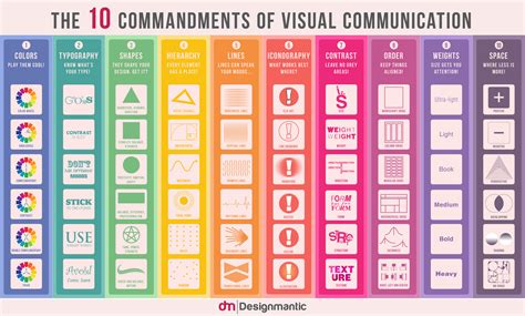design process for visual communication 10 commandments of visual communication infographic